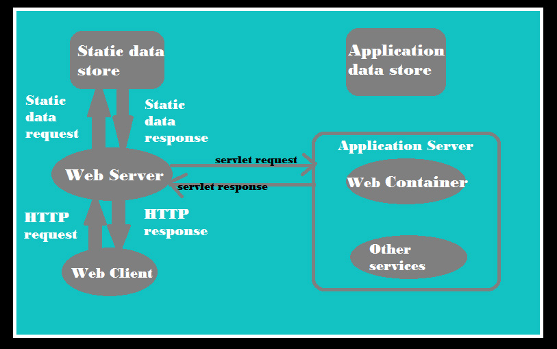 web-serving-working-process