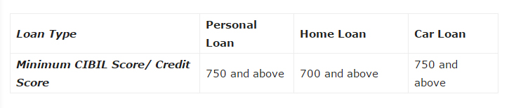 550 Credit Score Home Loan >> Exclusive 1st Home Buyers Checklist Must Read