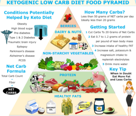 Ketogenic diet Weight loss menu for Beginners -Ketosis