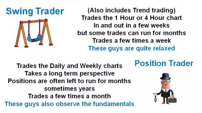 pilihan video pendidikan perdagangan day trading vs swing trading vs position trading